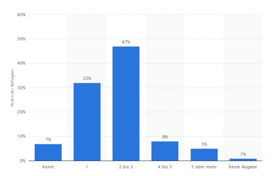 Balkendiagramm Anzahl privater Email Adressen pro Internetnutzer