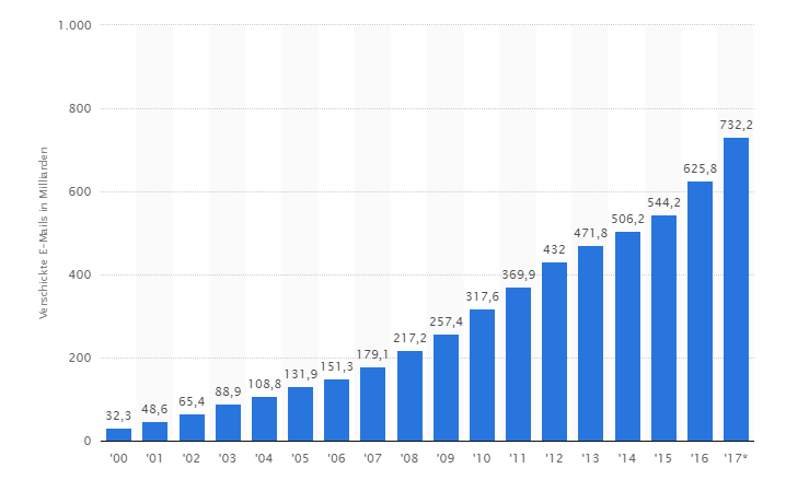 Balkendiagramm Anzahl versendeter Emails in Deutschland pro Jahr